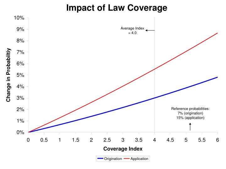 Impact of Law Coverage