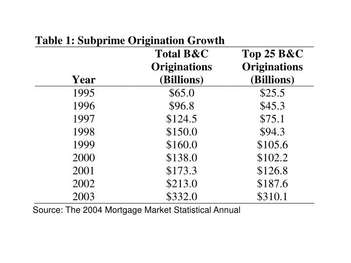Source: The 2004 Mortgage Market Statistical Annual