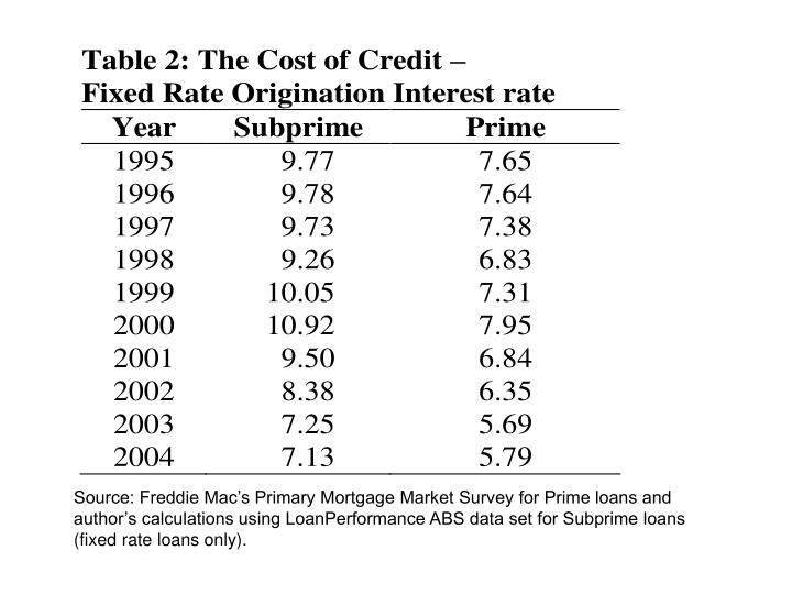 Source: Freddie Mac's Primary Mortgage Market Survey for Prime loans and author's calculations using LoanPerformance ABS data set for Subprime loans (fixed rate loans only).