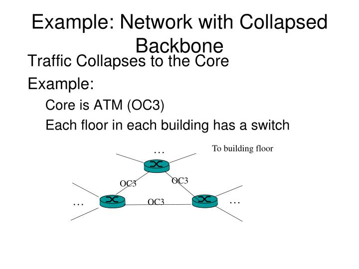 Example: Network with Collapsed Backbone
