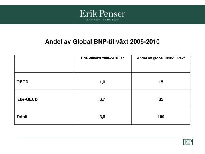 Andel av Global BNP-tillväxt 2006-2010