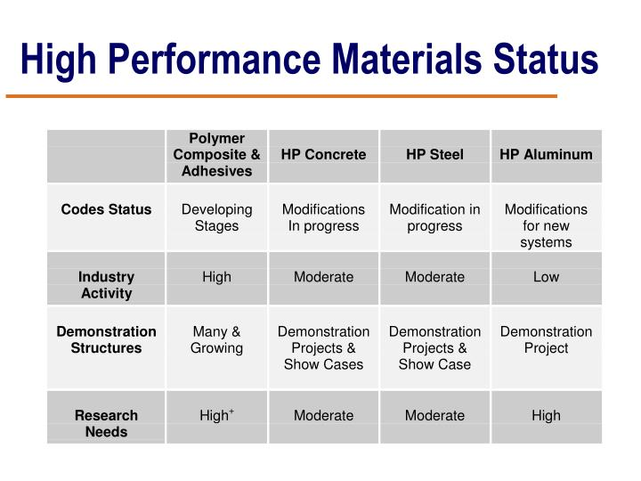 High Performance Materials Status