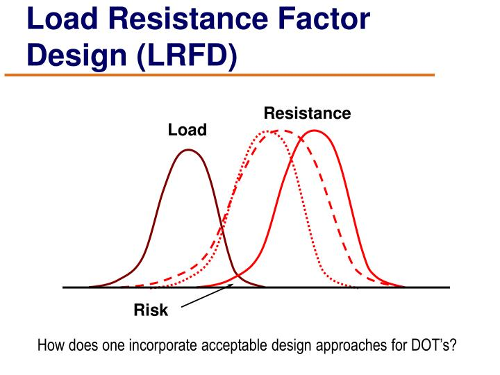 Load Resistance Factor Design (LRFD)