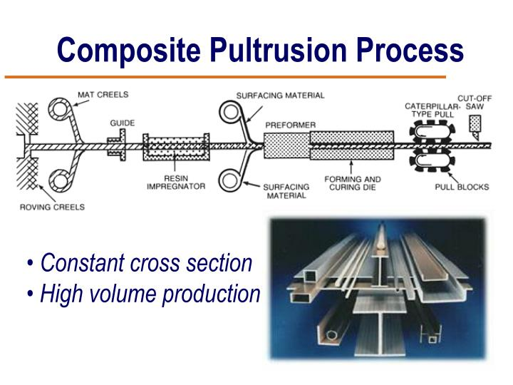 Composite Pultrusion Process