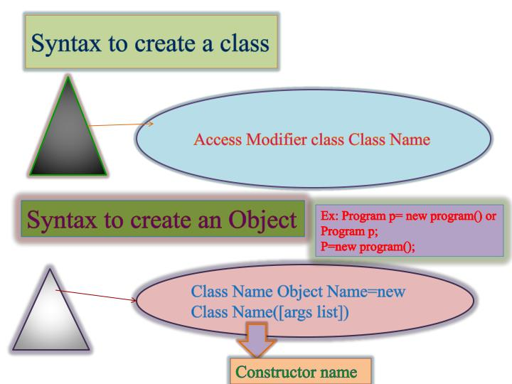 Syntax to create a class