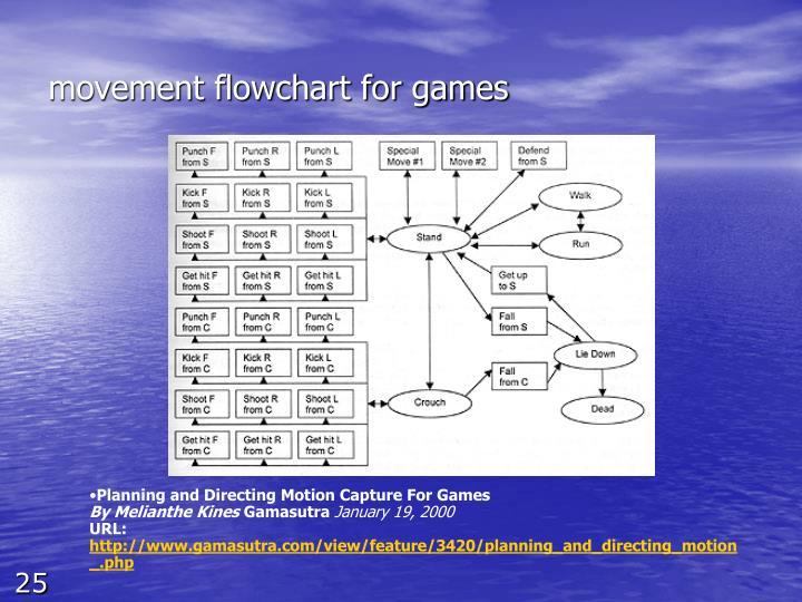 movement flowchart for games
