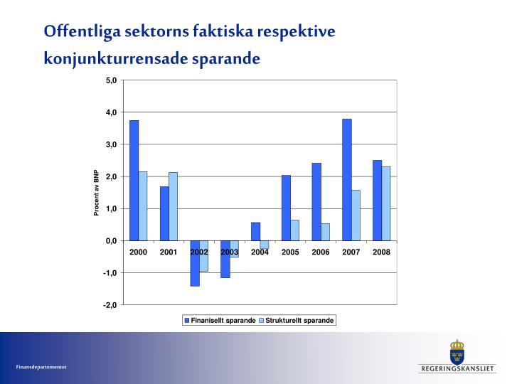 Offentliga sektorns faktiska respektive konjunkturrensade sparande