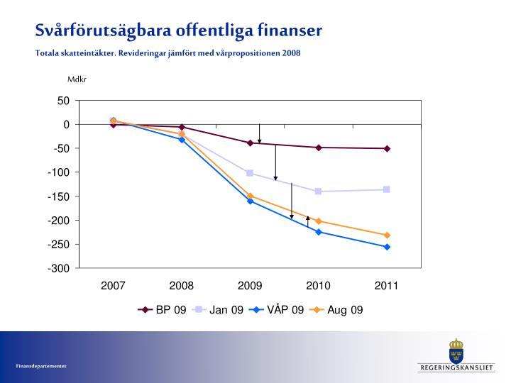 Svårförutsägbara offentliga finanser