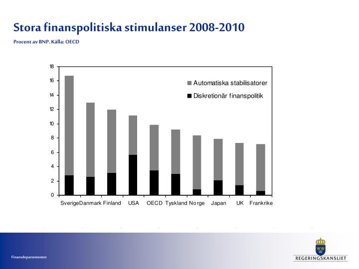 Stora finanspolitiska stimulanser 2008-2010