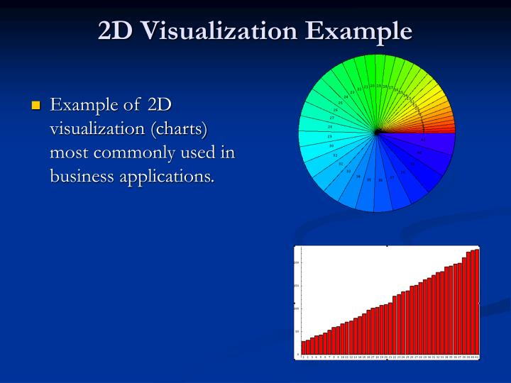 2D Visualization Example