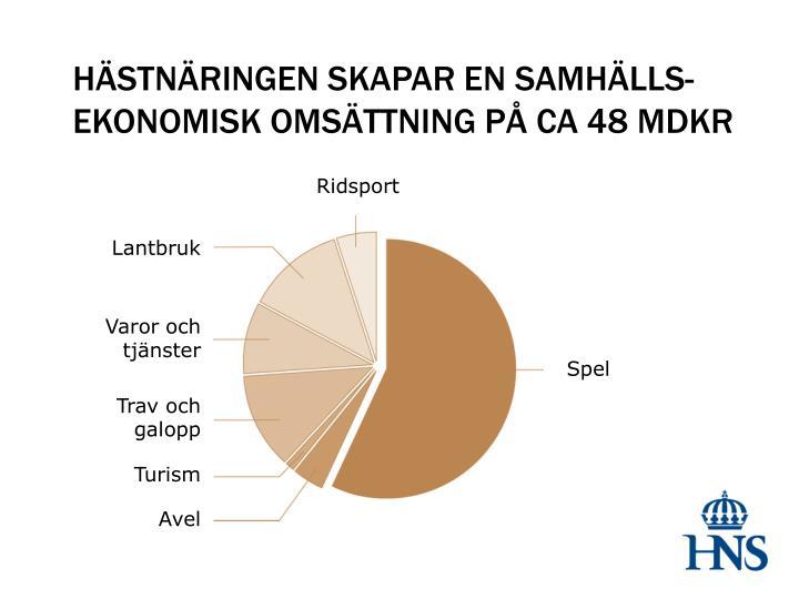HÄSTNÄRINGEN SKAPAR EN SAMHÄLLS-EKONOMISK OMSÄTTNING PÅ CA 48 MDKR