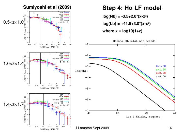 Step 4: Hα LF model