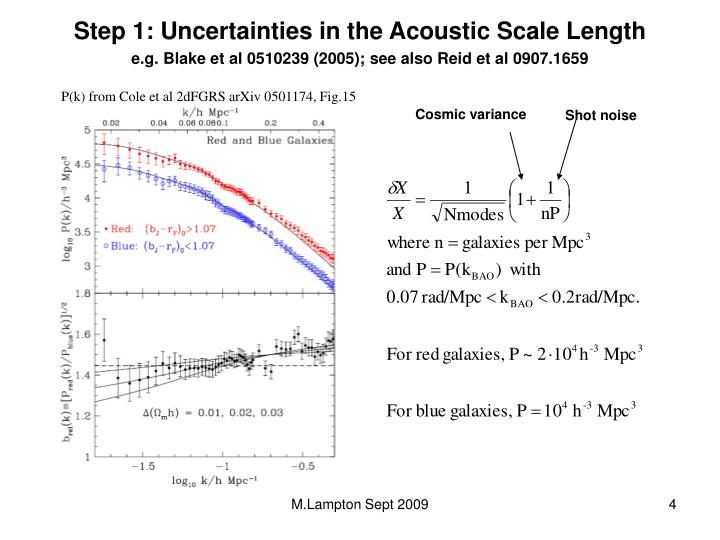 Step 1: Uncertainties in the Acoustic Scale Length