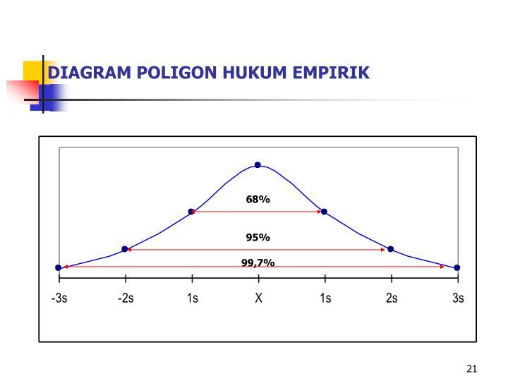DIAGRAM POLIGON HUKUM EMPIRIK