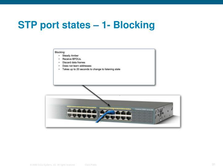 STP port states – 1- Blocking