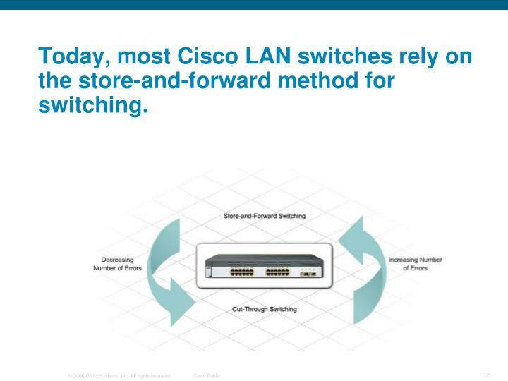 Today, most Cisco LAN switches rely on the store-and-forward method for switching.