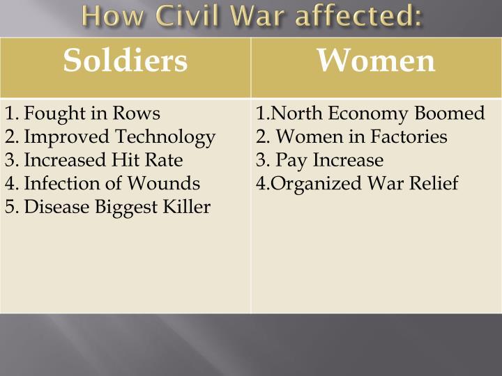 How Civil War affected: