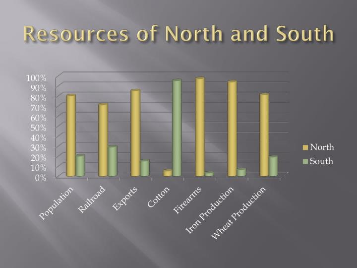 Resources of North and South