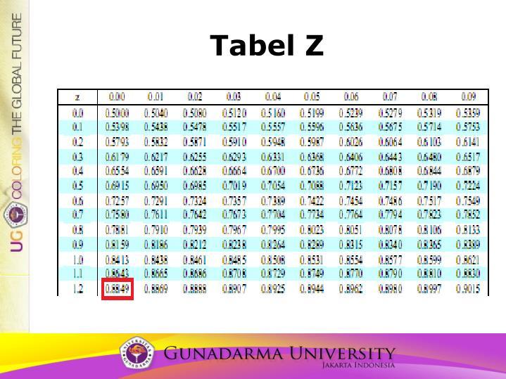Tabel Z