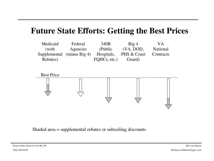 Future State Efforts: Getting the Best Prices