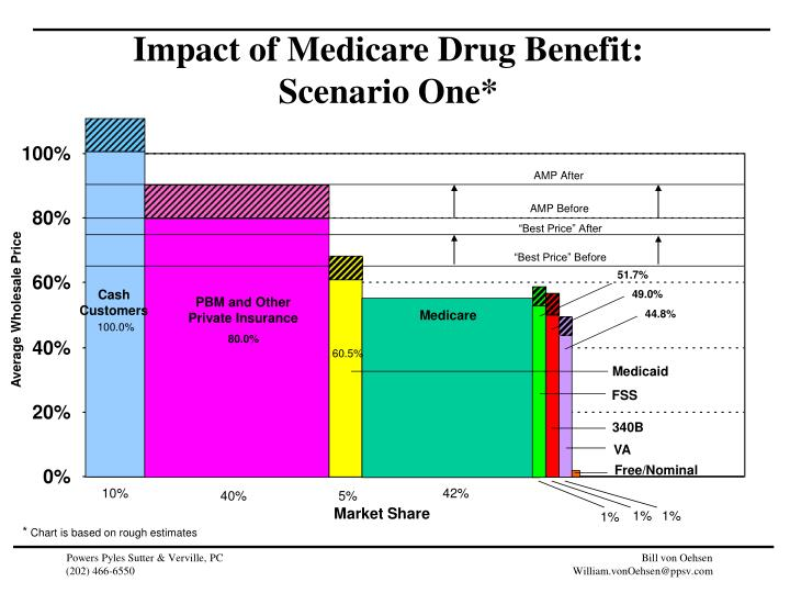 Impact of Medicare Drug Benefit:
