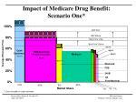 impact of medicare drug benefit scenario one1