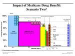 impact of medicare drug benefit scenario two