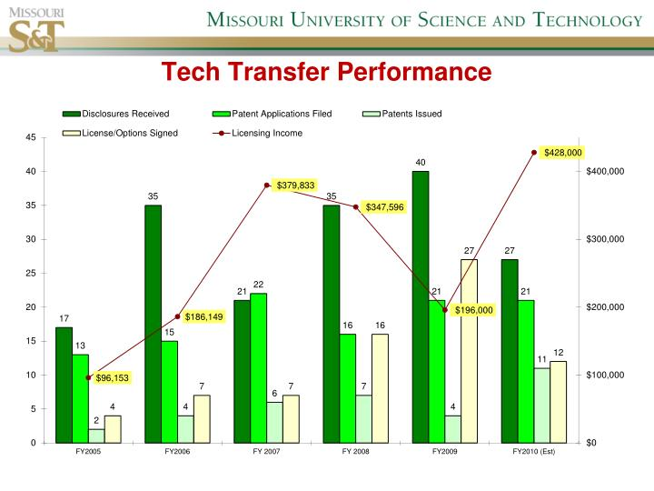 Tech Transfer Performance