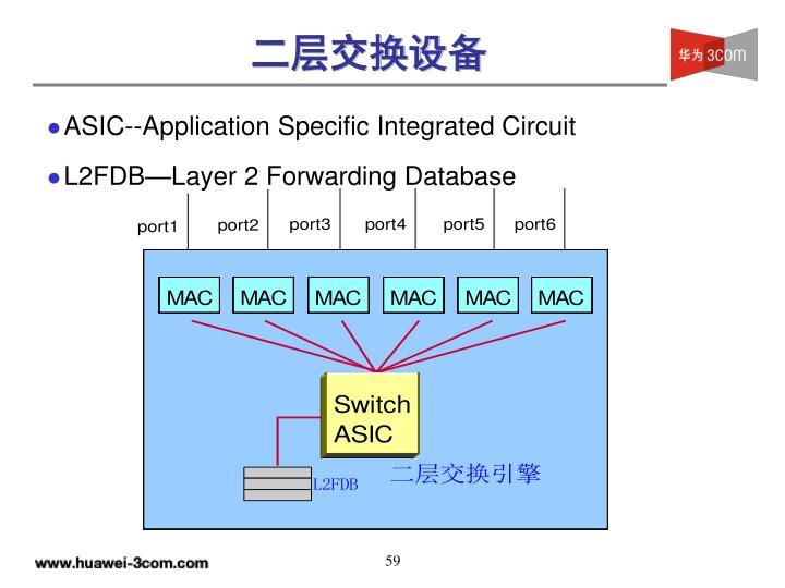 ASIC--Application Specific Integrated Circuit