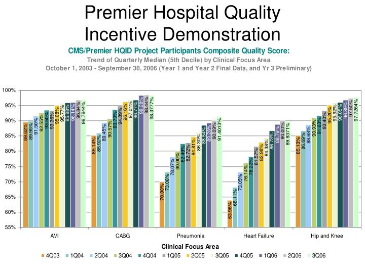 Premier Hospital Quality