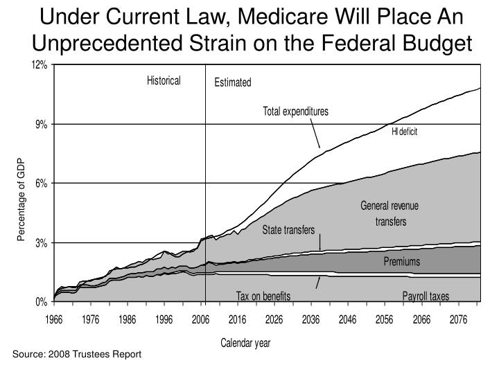 Under Current Law, Medicare Will Place An