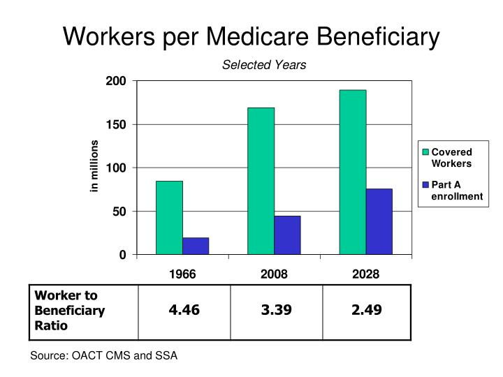 Workers per Medicare Beneficiary