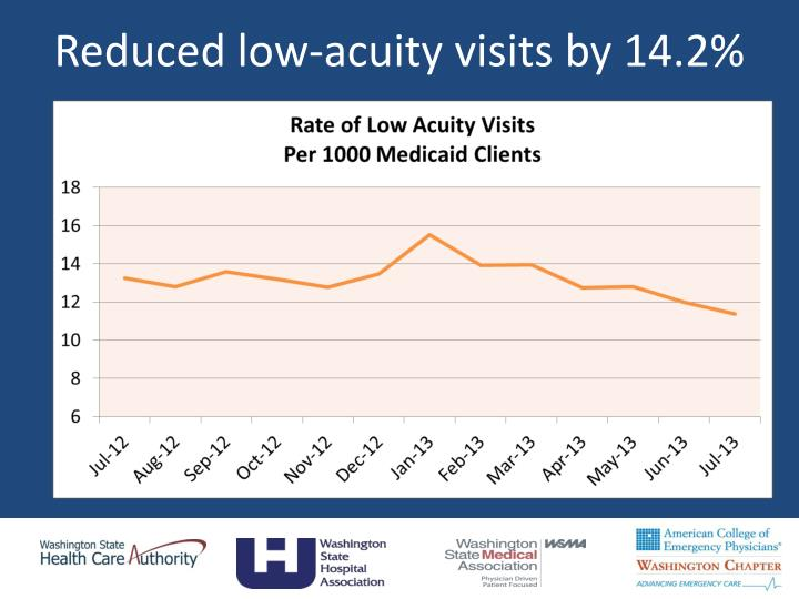 Reduced low-acuity visits by 14.2%