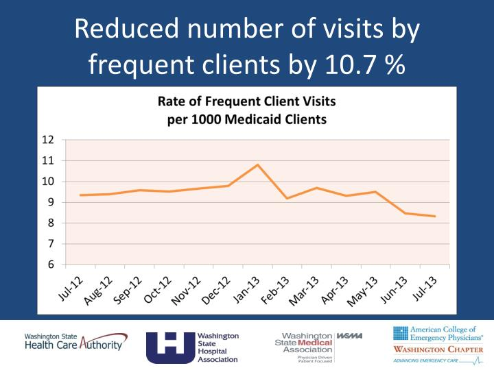 Reduced number of visits by frequent clients by 10.7 %