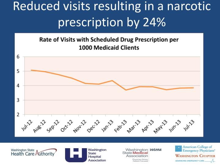 Reduced visits resulting in a narcotic prescription by 24%