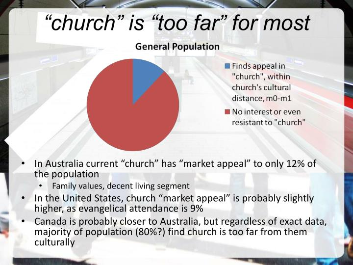 """""""church"""" is """"too far"""" for most"""