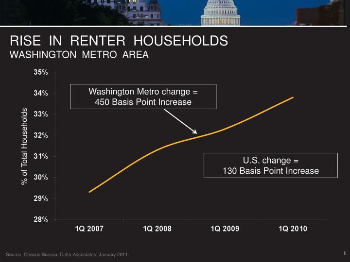 RISE  IN  RENTER  HOUSEHOLDS