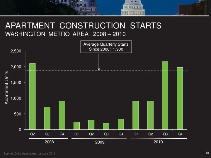 APARTMENT  CONSTRUCTION  STARTS