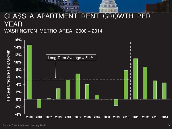 CLASS  A  APARTMENT  RENT  GROWTH  PER  YEAR