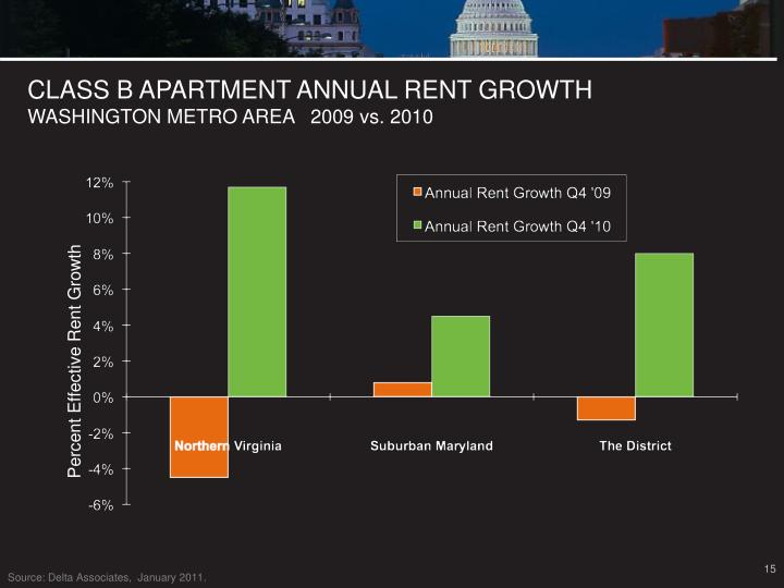 CLASS B APARTMENT ANNUAL RENT GROWTH