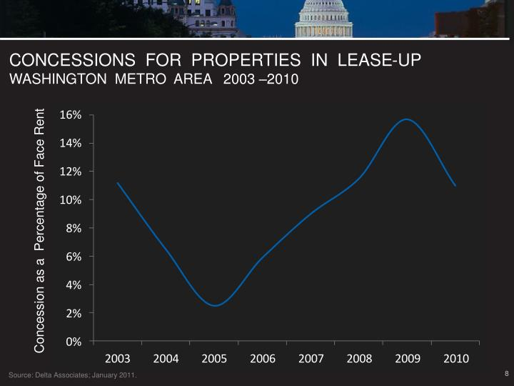 CONCESSIONS  FOR  PROPERTIES  IN  LEASE-UP