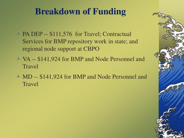 Breakdown of Funding