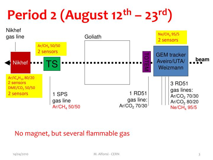 Period 2 (August 12