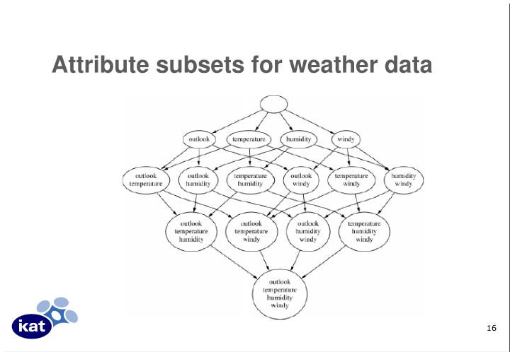 Attribute subsets for weather data