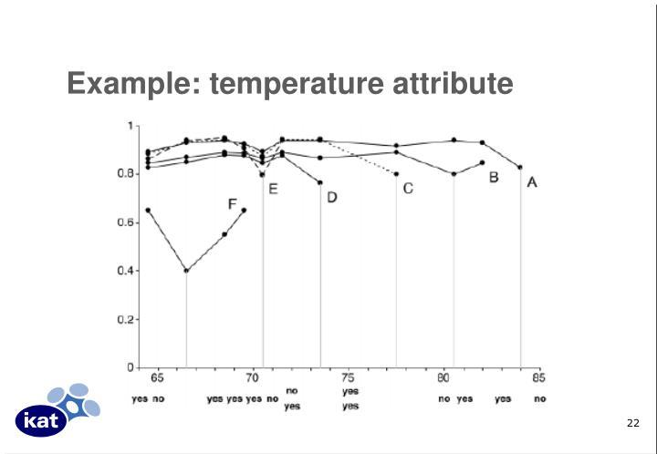 Example: temperature attribute