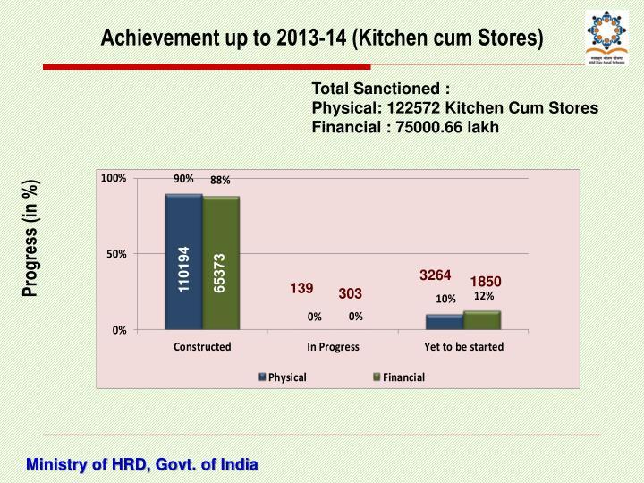 Achievement up to 2013-14 (Kitchen cum Stores)