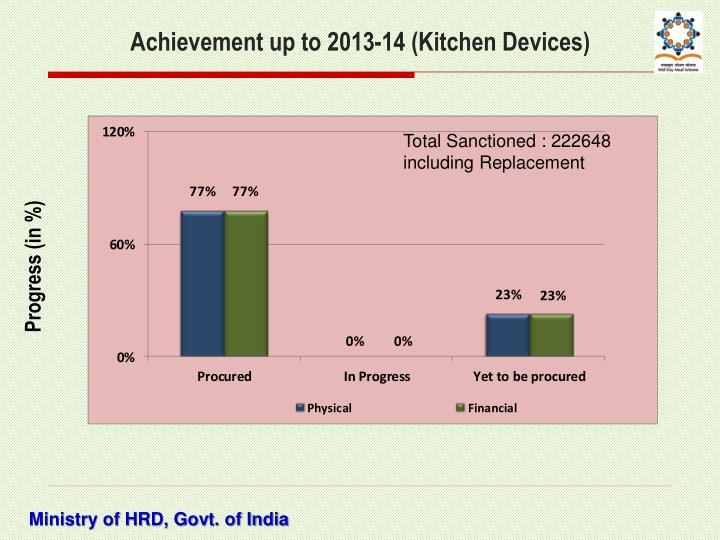 Achievement up to 2013-14 (Kitchen Devices)