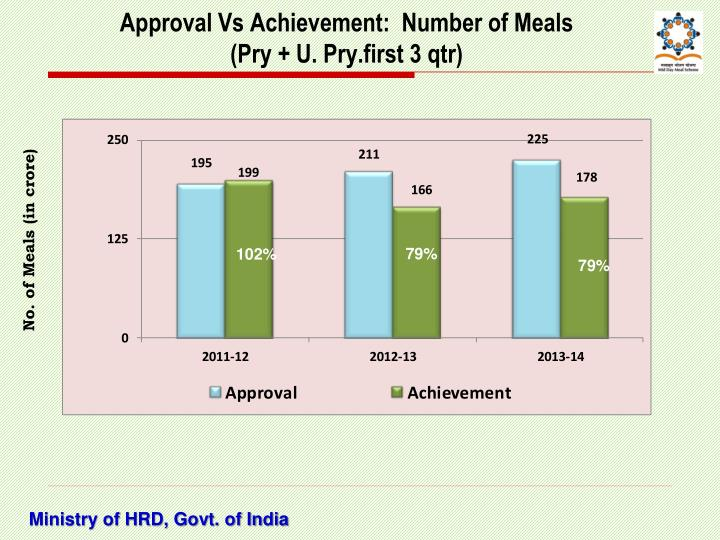 Approval Vs Achievement:  Number of Meals