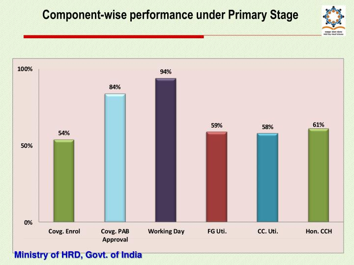 Component-wise performance under Primary Stage