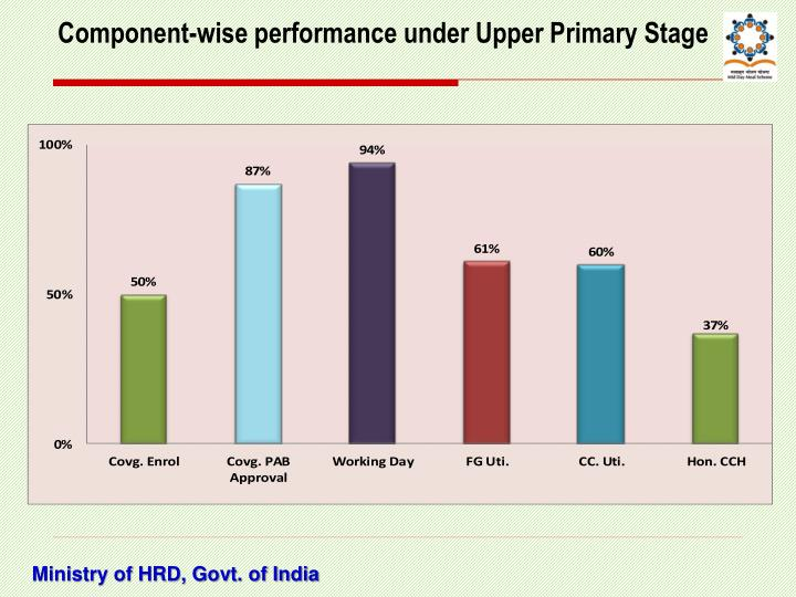 Component-wise performance under Upper Primary Stage